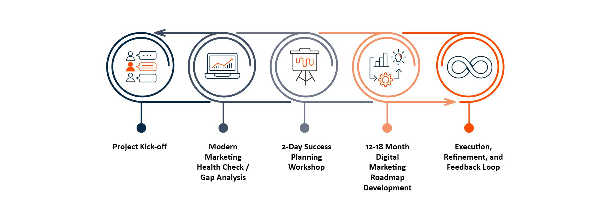 Tegrita Marketing Automation Gap Analysis, Roadmapping and Transformation