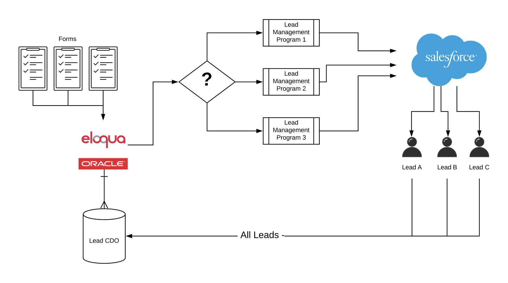 Tegrita Lead Management and Sales Alignment Process (sample)