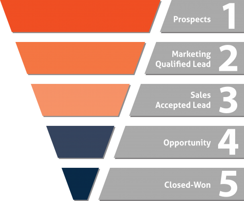 Lead Management and Sales Alignment: Tegrita's 5 Steps
