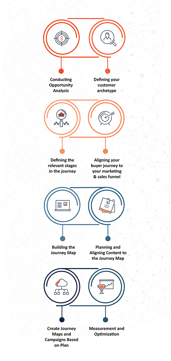 Tegrita Buyers Journey Mapping and Content Alignment Process