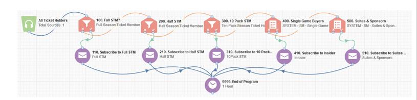 Campaign Flow Diagram