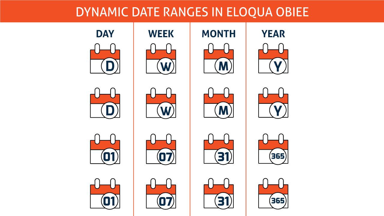 Eloqua Dynamic Date Ranges