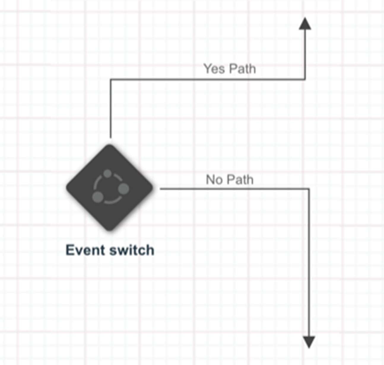 Responsys Event Switches