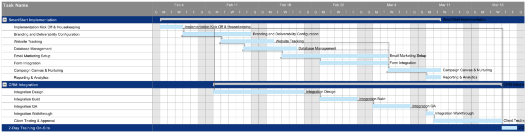Oracle Eloqua SmartStart Timeline Sample