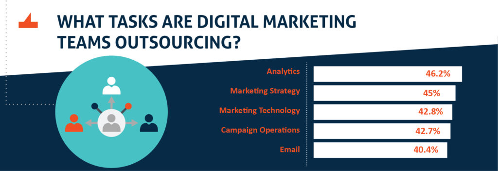 Digital Marketing Outsourcing